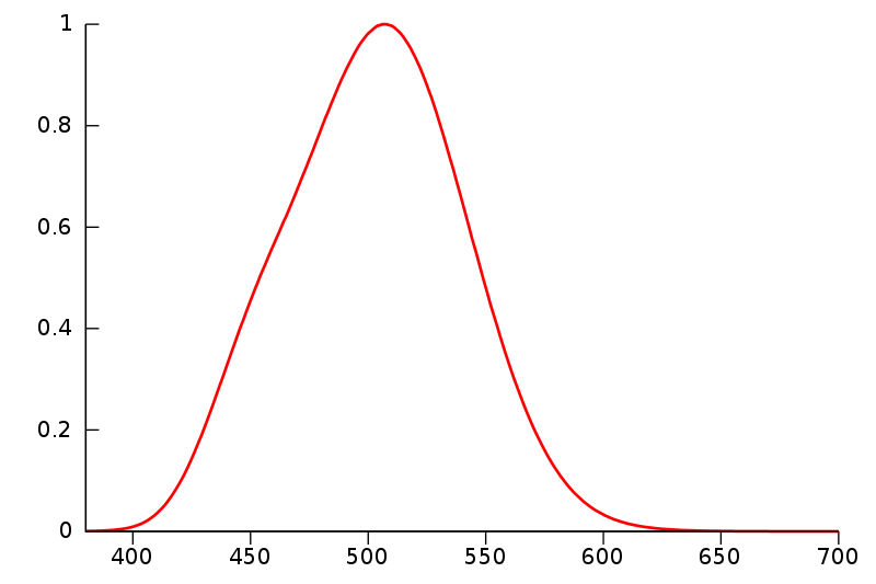 Spectral sensitivity of rod cells, responsible for vision under low-light conditions. Source: Scotopic vision, Wikipedia.